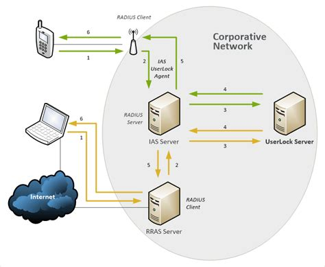 Byod Security For Windows Networks
