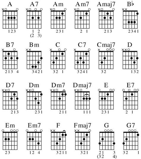 accords de guitare communs pour differents styles