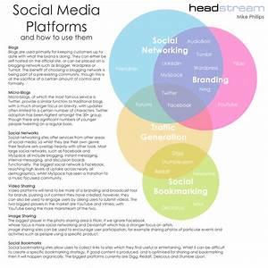 Social Media Platforms Landscape Venn Diagram