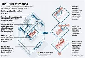 Wall Street Journal Story  U2013 3d Printing Comes Home