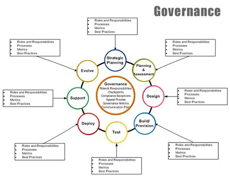 Project Governance Structure Template Choice Image - Template Design ...