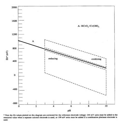 Ph Orp Diagram by Hexavalent Chromium Sling Protocol Why Do I Need