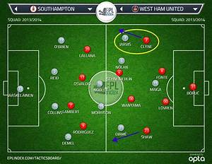 Southampton 0 West Ham 0 | Tactical Analysis - EPL Index ...