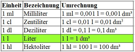 volumeneinheiten tabelle mit liter