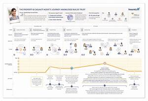 Creating A Customer Focused Customer Experience Journey Map