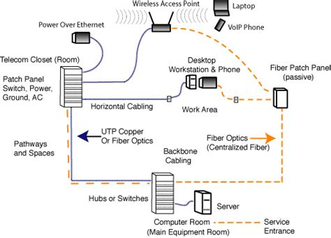 structured cabling integral building systems