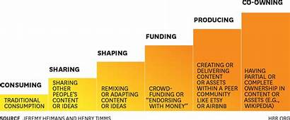 Power Hbr Participation Scale Understanding Business Community