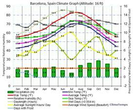 Barcelona Spain Climate Chart