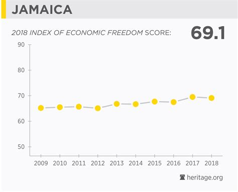 jamaica economy population gdp inflation business