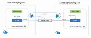 Azure Sql With Pcf Spring Boot Applications  Part 1