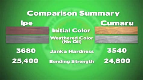 Tigerwood Decking Vs Ipe by Advantage Cumaru Vs Advantage Ipe Hardwood Decking