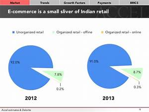 E-commerce is a small sliver