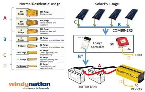 How Select The Size Wire Connected Inverter