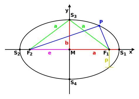 fileellipse parameterssvg wikimedia commons