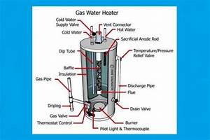 27 Ge Gas Water Heater Parts Diagram