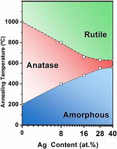 Phase Diagram Of The Ag