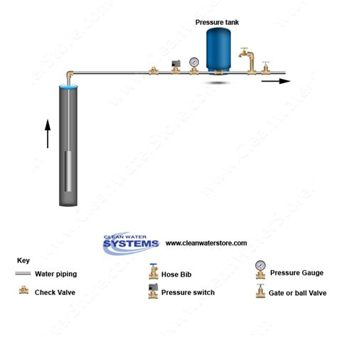 Complete Water Well Diagram by Well Water Diagram Well Gt Pressure Tank