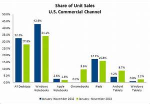 us tablet sales led by ipad in 2013 as chromebooks With post pc tablets to overtake notebooks in 2013