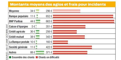 frais bancaires quot des milliards quot sur le dos des clients en difficult 233
