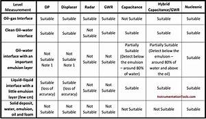 Interface Level Measurement Selection Guide