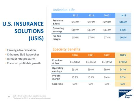 The csm on insurance contracts that are underlying items. GRAPHIC
