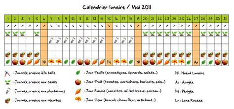 archives avril 2011 page autour du potager