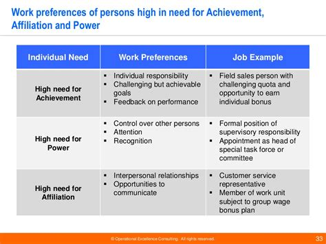 leadership motivation theories  operational excellence