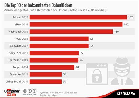 Infografik Die Top 10 Der Bekanntesten Datenlücken Statista