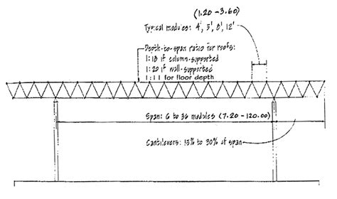 Tcdl = 10 psf and bcdl = 5 psf 3. 5 Photos Floor Truss Span To Depth Ratio And View - Alqu Blog