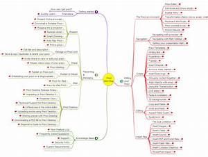 Presentation Software  Prezi  User Manual Guide