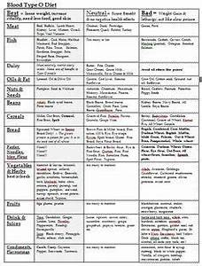 Blood Type O Diet Food Chart Blood Type O Food List I Don 39 T Entirely Believe In This