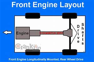 What Is Front Engine Layout And Know How Is It Beneficial