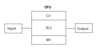 Block Diagram Computer