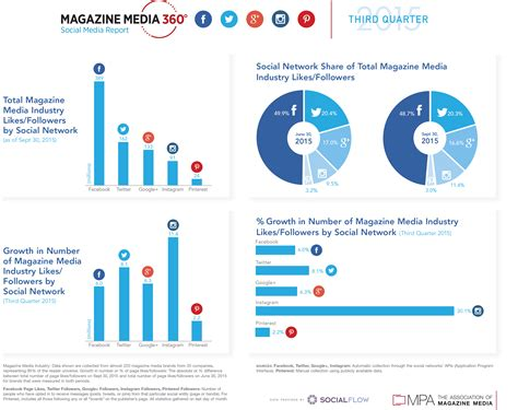 Social Media Demographics Report Mashable Q3 2015 Mpa. Small Business Plans Templates. Sample Crisis Communication Plan Template. Team Meeting Invitation Email Sample. Online Health And Fitness Template. Running Head For Apa Paper Template. Ob Gyn Offices Hiring Medical Assistants Template. Transition Words For Paragraph Template. Simple Family Tree Template