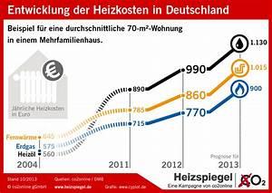 Was Sind Heizkosten : bundesweiter heizspiegel 2013 verbraucher zahlen neun ~ Lizthompson.info Haus und Dekorationen