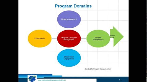 program management program management methodology pgmp certification overview