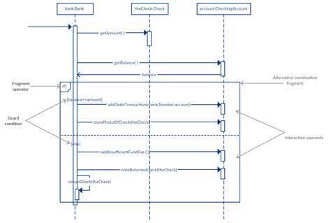 Sequence Diagram Staruml Tutorial by Sequence Diagram Tutorial Complete Guide With Exles