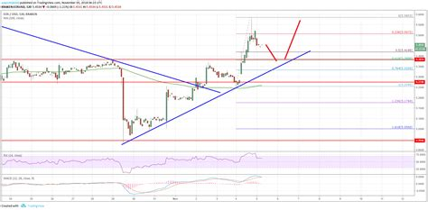 Eos/usd Could Accelerate Above .00