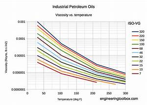 Download Free Dynamic Viscosity Iso Vg 46