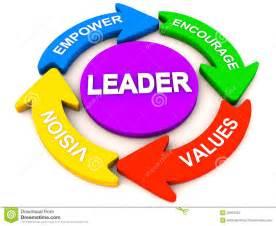 Leadership Qualities Clip Art