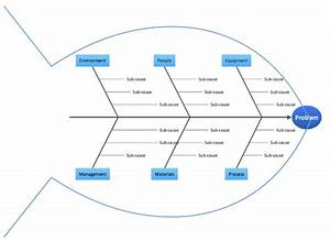 Fish Bone Diagram    Ishikawa Diagram To Break Down The