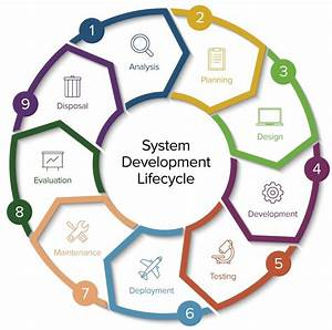 Ultimate Guide To System Development Life Cycle