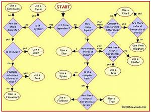 Graphic Organizers 101  Plus A Guide  U0026 Flowchart For