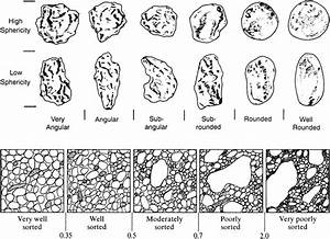 Sediments  Soils  And Stratigraphy In Archaeological Geology
