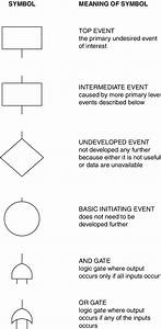 Meaning Of The Event Symbols Used In The Fault