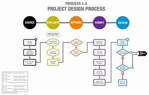Robot Process Diagram