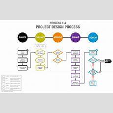 Harbarian Process Modeling Wikipedia