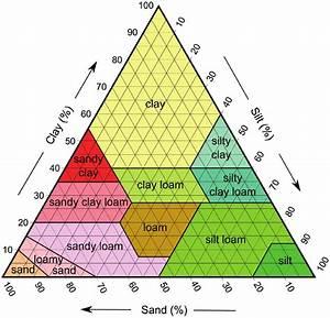 A Soil Texture Diagram