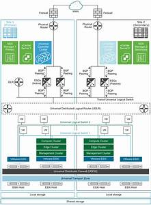 Disaster Recovery Scenarios With Cross