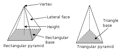 surface area   pyramid solutions examples